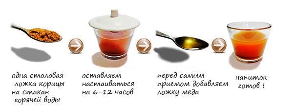 prigotovlenie-koritsy-s-medom