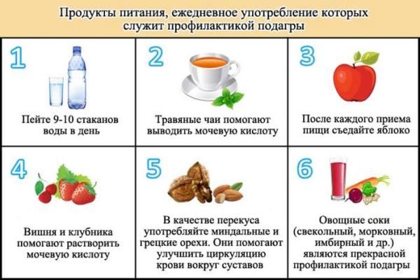 продукты питания в профилактике против подагры